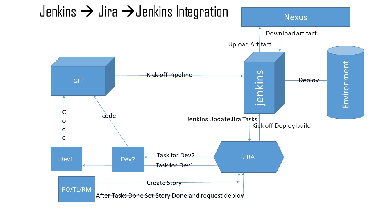 Integrate Jira with Jenkins in continuous delivery